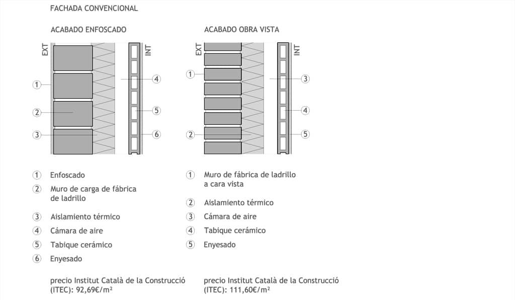 Blog de casa nostra la fachada ventilada for Fachada tradicional